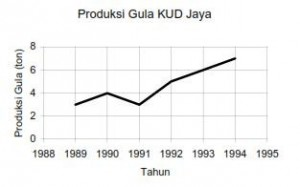 Grafik dan diagram ccuart