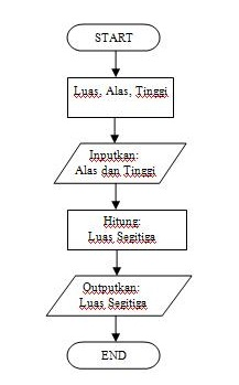 Algoritma Dan Flowchart Just Share