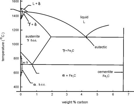March 2012 atma27 gambar equilibrium phase diagram for iron iron carbide system fccface centred cubic bcc body cenreed cubic ccuart Choice Image