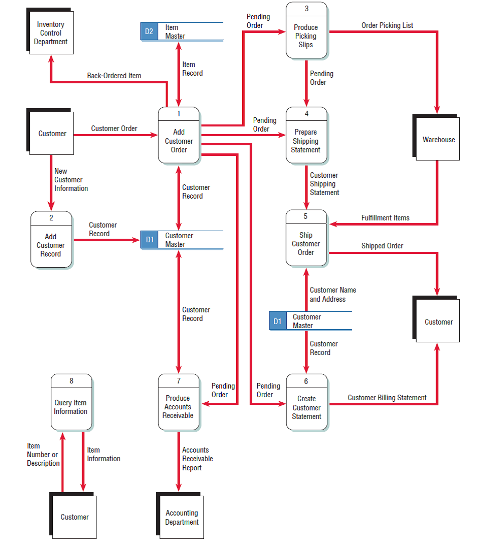 Data flow diagram part 2 basyirudin iswanto diagram 1 ccuart Image collections