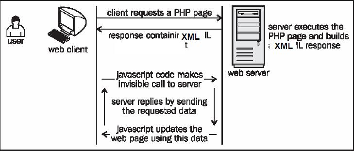 response to client request i Systemweb httprequest class enables aspnet to read the http values sent by a client during a web request you might use this method in response to an.