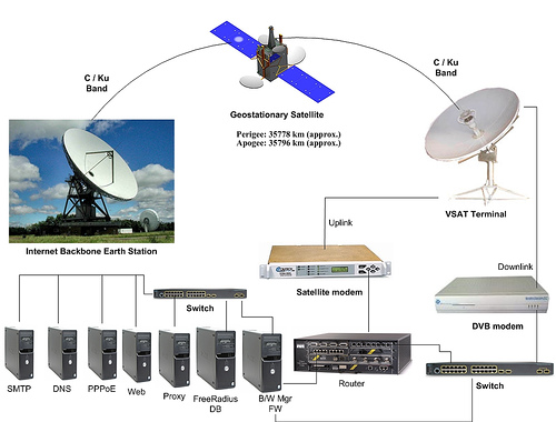 how vsat network works Vsat internet vsat, is a two-way satellite remote site with a 98 cm antenna to access the satellite  how it works a vsat network has three components.