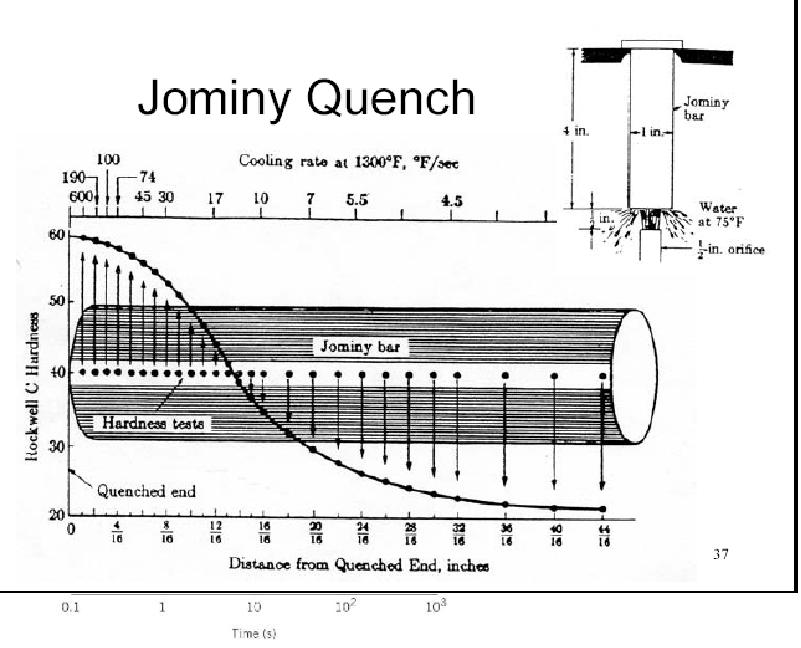 jominy test determine hardenability three type steels Type of quenching on the hardenability of a steel, additional graphs (figure 5) that relate the size and the quenching medium must accompany the jominy hardenability curves (figure 4.