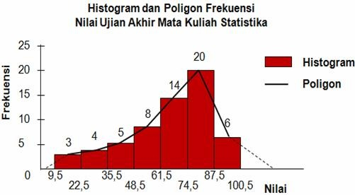 Chapter 4 distribusi frekuensi dan grafik economic statistic chapter 4 distribusi frekuensi dan grafik ccuart Images