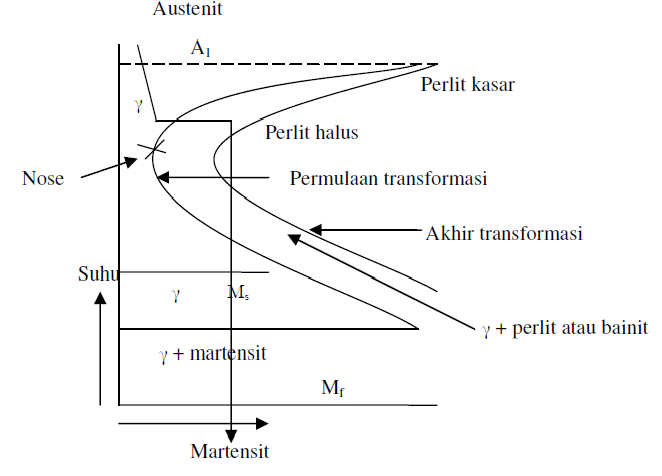 Jonathanpurba diagram fasa ttt time temperature transformation diagram ttt time temperature transformation digunakan untuk mengetahui perubahan transformasi yang terjadi pada proses perlakuan panas heat treatment ccuart Images