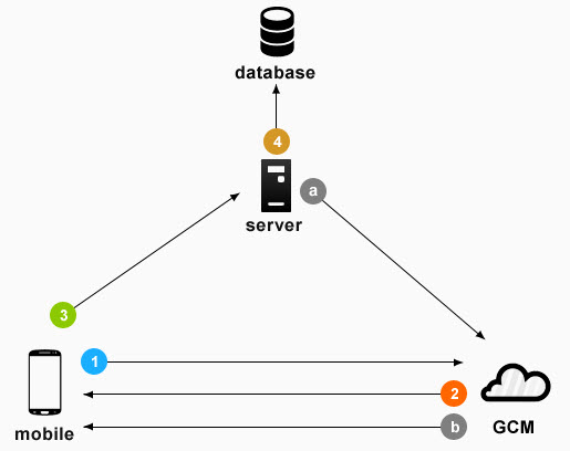 how to connect mysql database in google cloud