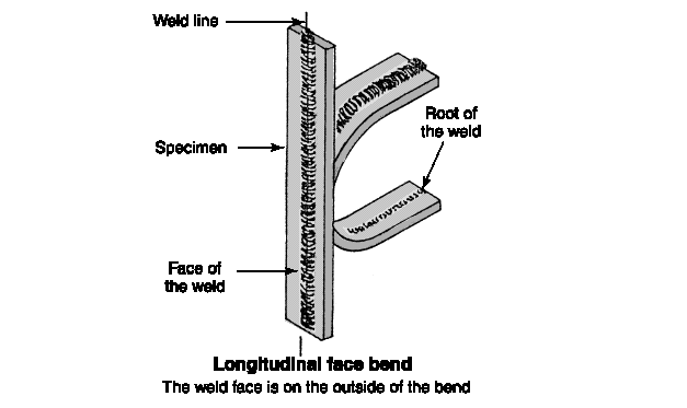 Weld Bend Test Face Drawing Pictures To Pin