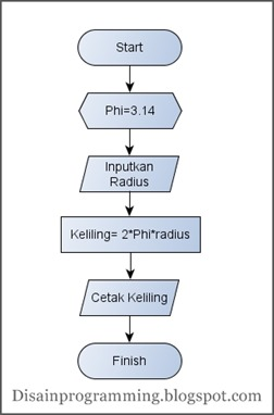Pengenalan Algoritma Dan Flowchart My Blog My Rule My World