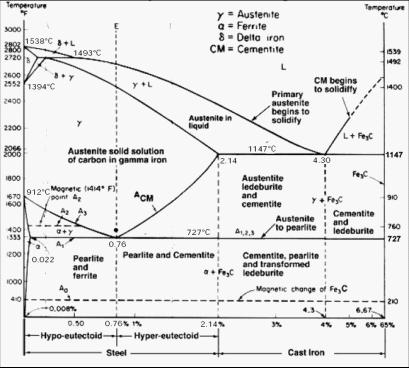 Diagram fasa fe c pdf smartdraw diagrams manganese fe mn phase diagram ccuart Image collections