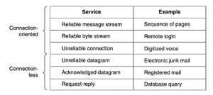 Connection oriented service example