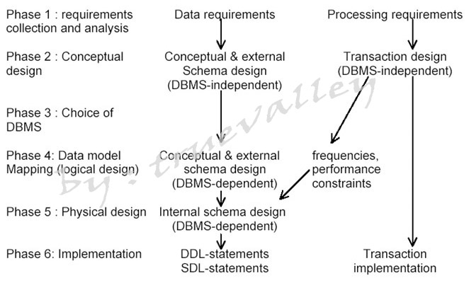 Share And Research » Database System Design in an organization
