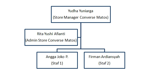 management the analyze of converse malang town square managerial Bagan Struktur Di Industri bagan struktur organisasi converse malang town square